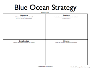 Blue Ocean Strategy matrix