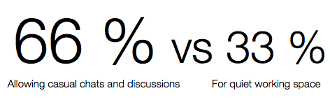 66 % for allowing casual chats and discussions vs 33 % for quiet working space